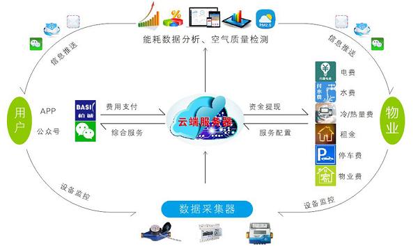 能源管理系统图